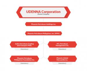 UDENNA Corporation Organizational Stucture
