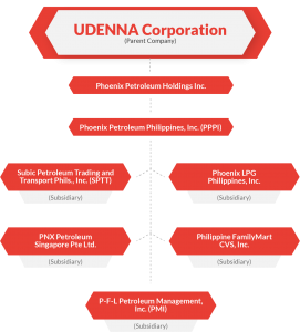 UDENNA Corporation - Parent Company of Phoenix Petroleum Holdings Inc.