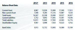 Balance Sheet Data on PhoenixFuels.ph
