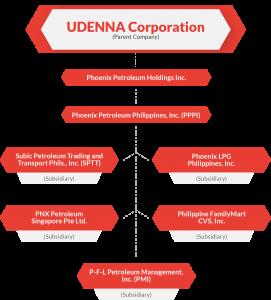 Phoenix Petroleum Corporate Structure