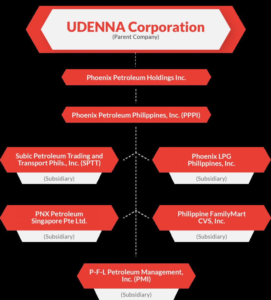 Company Profile, Subsidiaries & Structure | Phoenix Petroleum