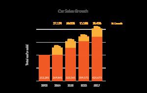 Car Sales Growth Graph - Phoenix Financials