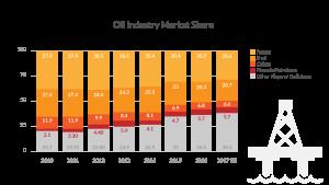 Oil Industry Market Share Graph - Phoenix Financials