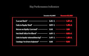 KPI Graph - Phoenix Financials