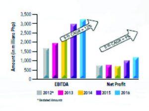 Graph on PhoenixFuels.ph