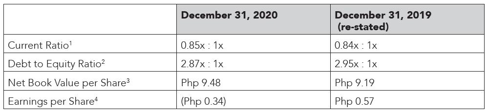 2020 KPI